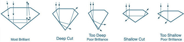 Diamond Shape Measurement Images